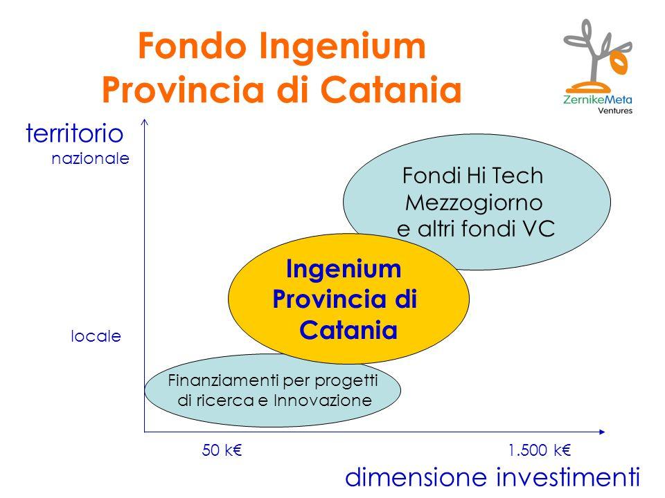 Fondo Ingenium Provincia di Catania