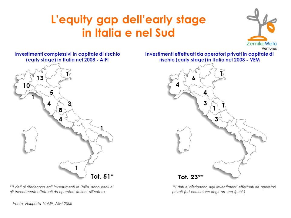 L'equity gap dell'early stage