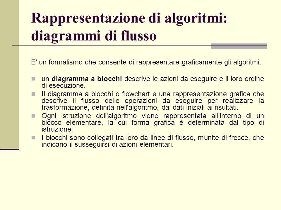 Rappresentazione di algoritmi: diagrammi di flusso