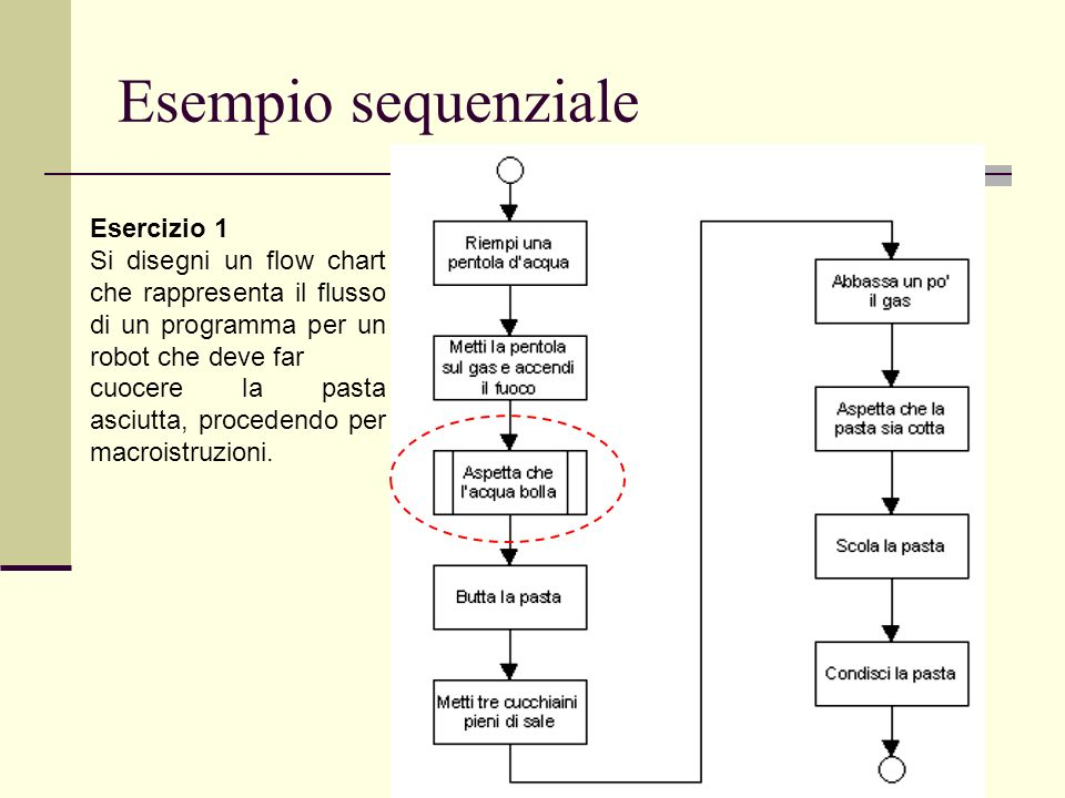 Esempio sequenziale Esercizio 1