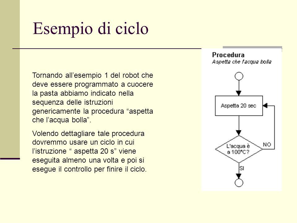 Esempio di ciclo