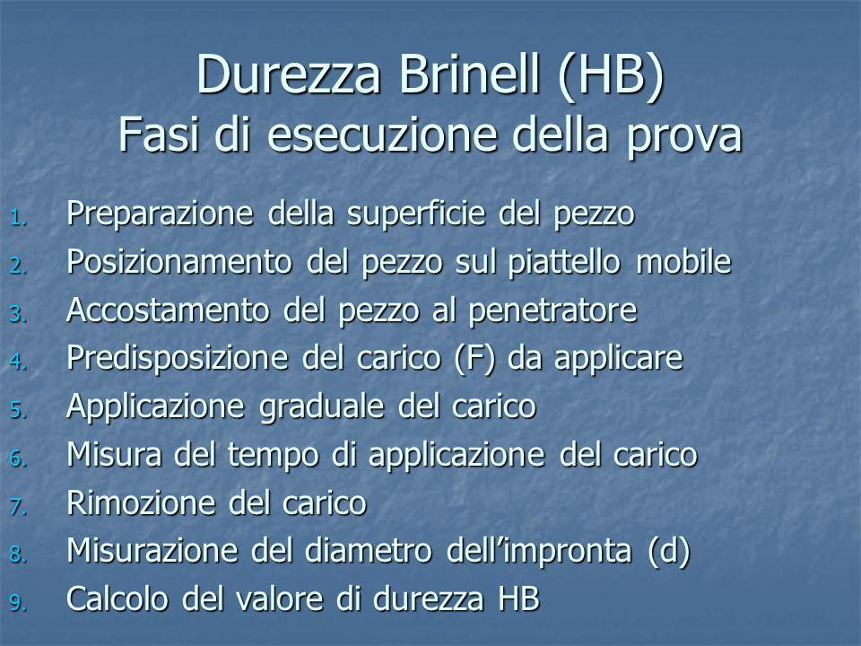 Durezza Brinell (HB) Fasi di esecuzione della prova