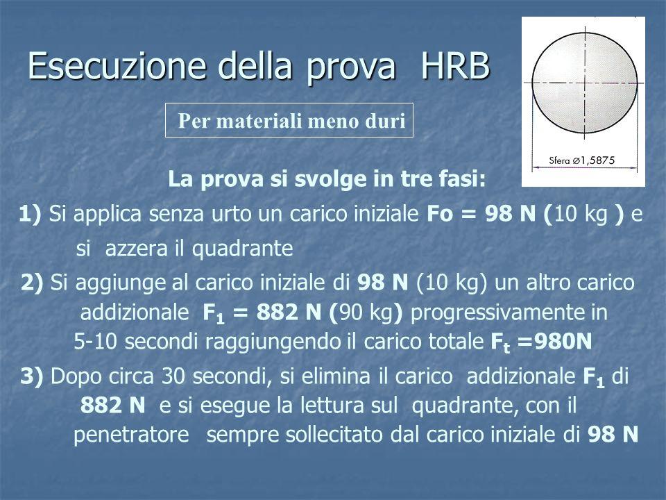 Esecuzione della prova HRB