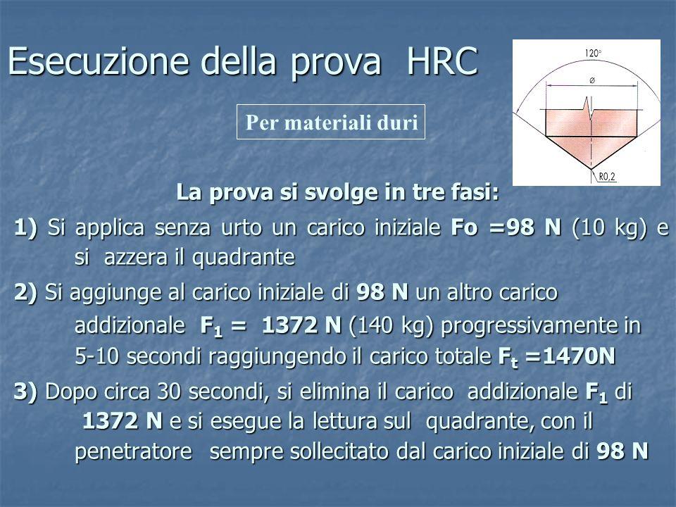 Esecuzione della prova HRC
