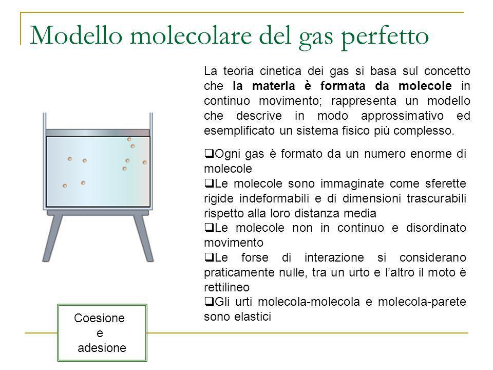 Modello molecolare del gas perfetto