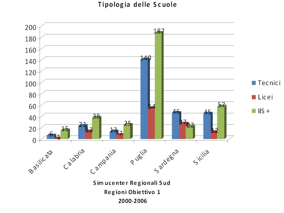 Report finale lecce maggio 2008 ppt scaricare for Istituti tecnici