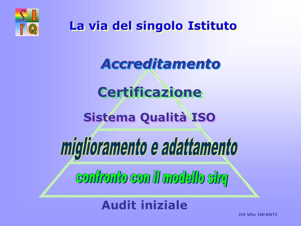 Audit iniziale miglioramento e adattamento