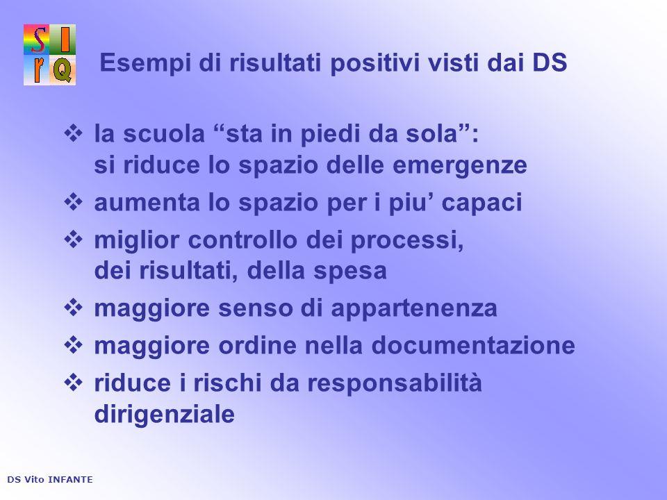 Esempi di risultati positivi visti dai DS