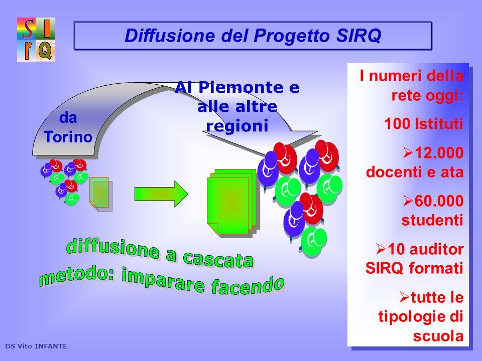 Diffusione del Progetto SIRQ