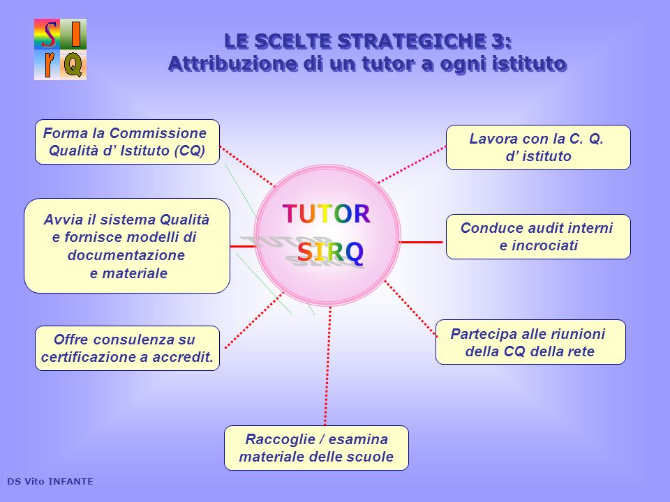 TUTOR SIRQ LE SCELTE STRATEGICHE 3: