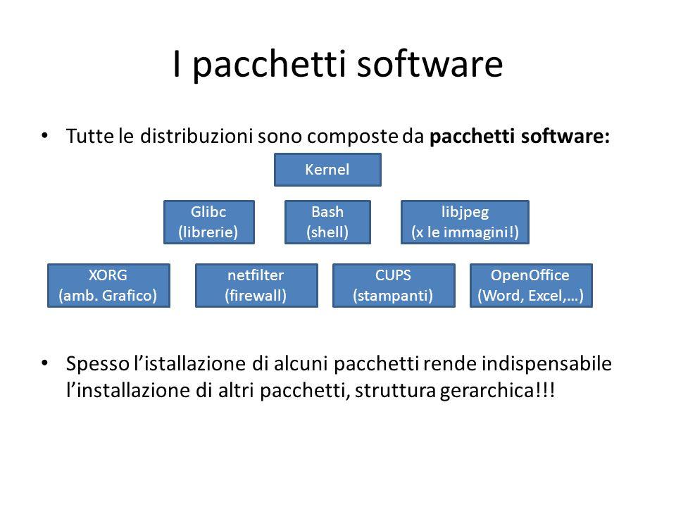 I pacchetti software Tutte le distribuzioni sono composte da pacchetti software: