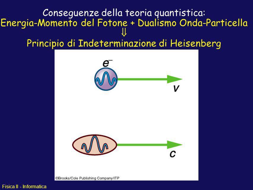 Conseguenze della teoria quantistica: Energia-Momento del Fotone + Dualismo Onda-Particella  Principio di Indeterminazione di Heisenberg