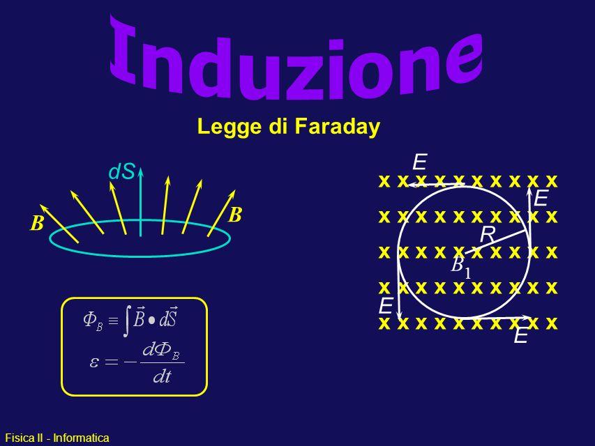 Induzione Legge di Faraday E dS B x x x x x x x x x x E R B 1 E E