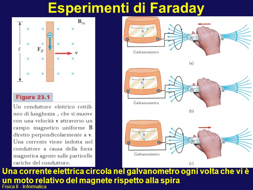 Esperimenti di Faraday