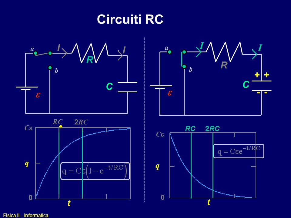 Circuiti RC I I R R + C C e - e q q t t a b a b RC 2RC Ce RC 2RC Ce