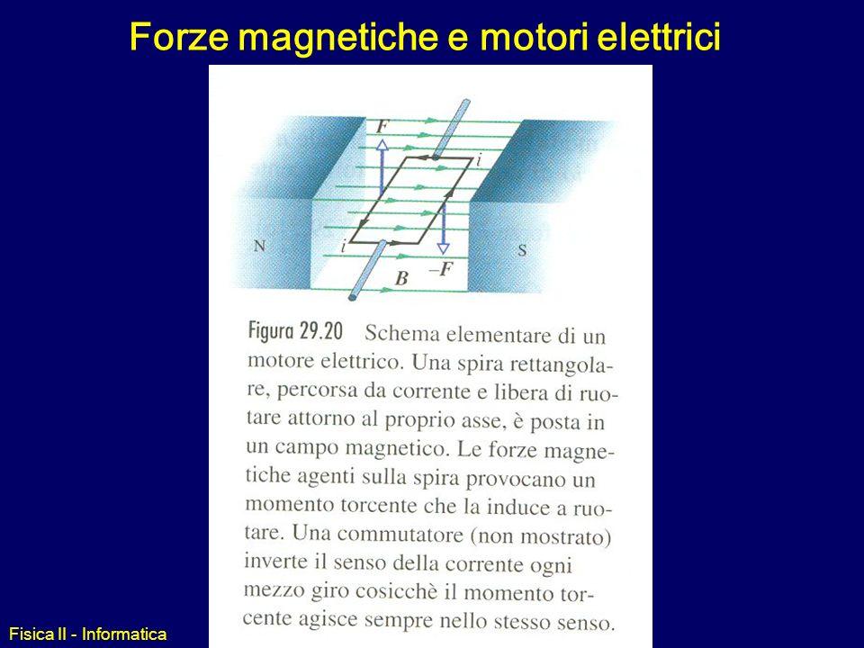 Forze magnetiche e motori elettrici