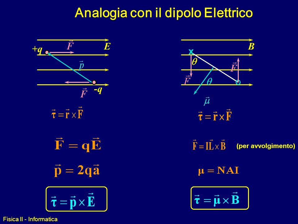 Analogia con il dipolo Elettrico