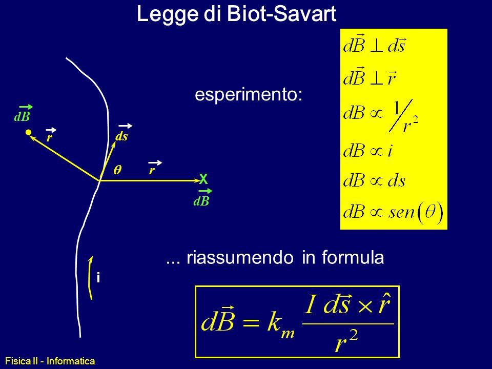 Legge di Biot-Savart esperimento: ... riassumendo in formula  dB r ds