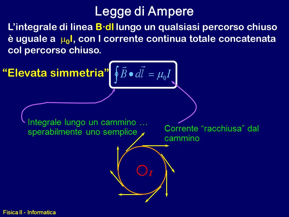 Legge di Ampere Elevata simmetria ´