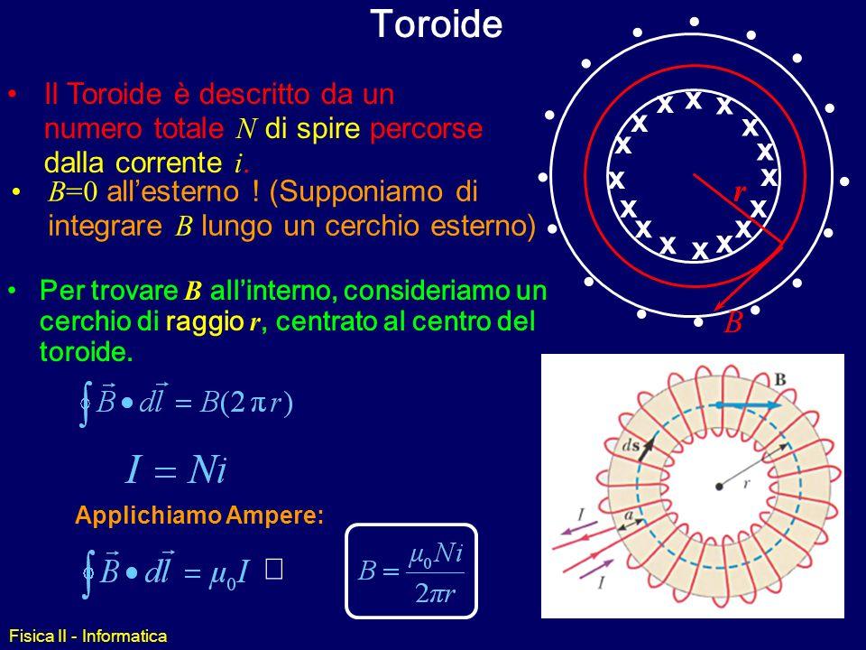 Toroidex. • r. B. Il Toroide è descritto da un numero totale N di spire percorse dalla corrente i.