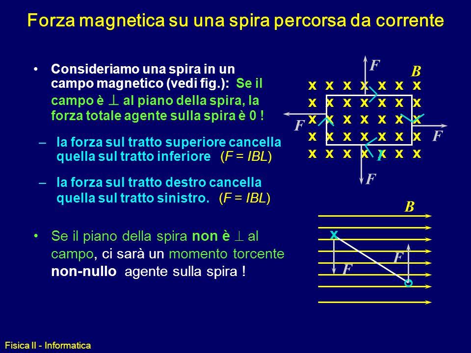 Forza magnetica su una spira percorsa da corrente