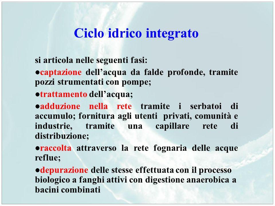 Ciclo idrico integrato