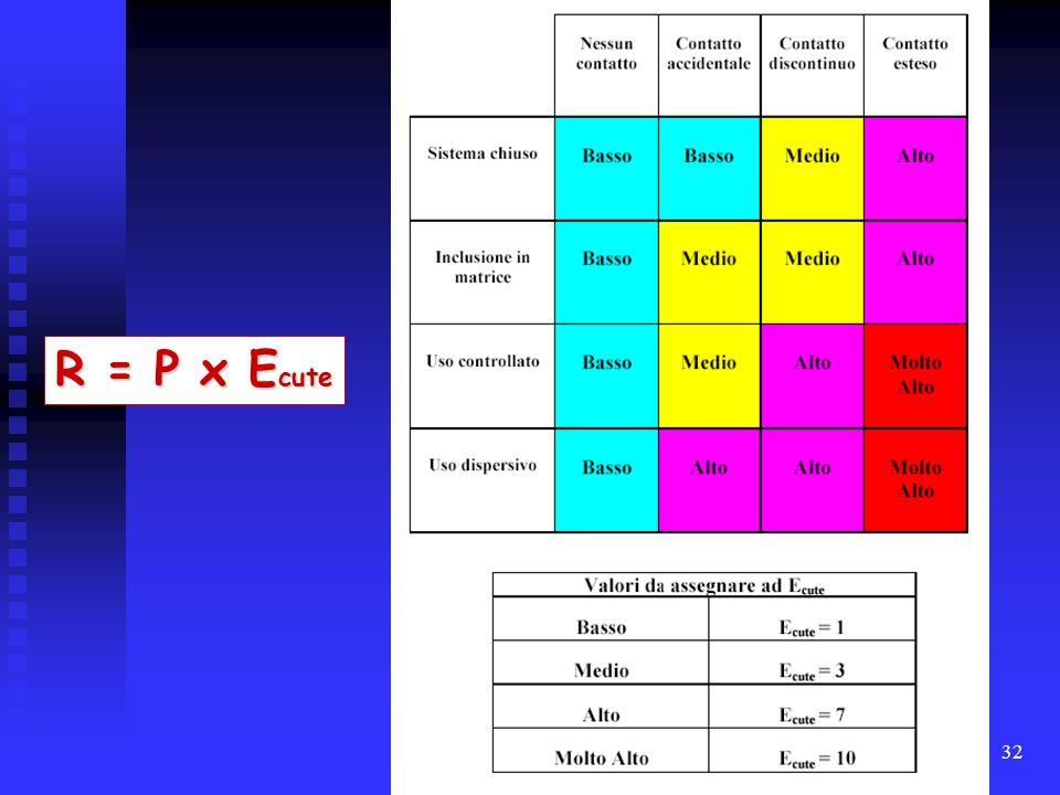 R = P x Ecute