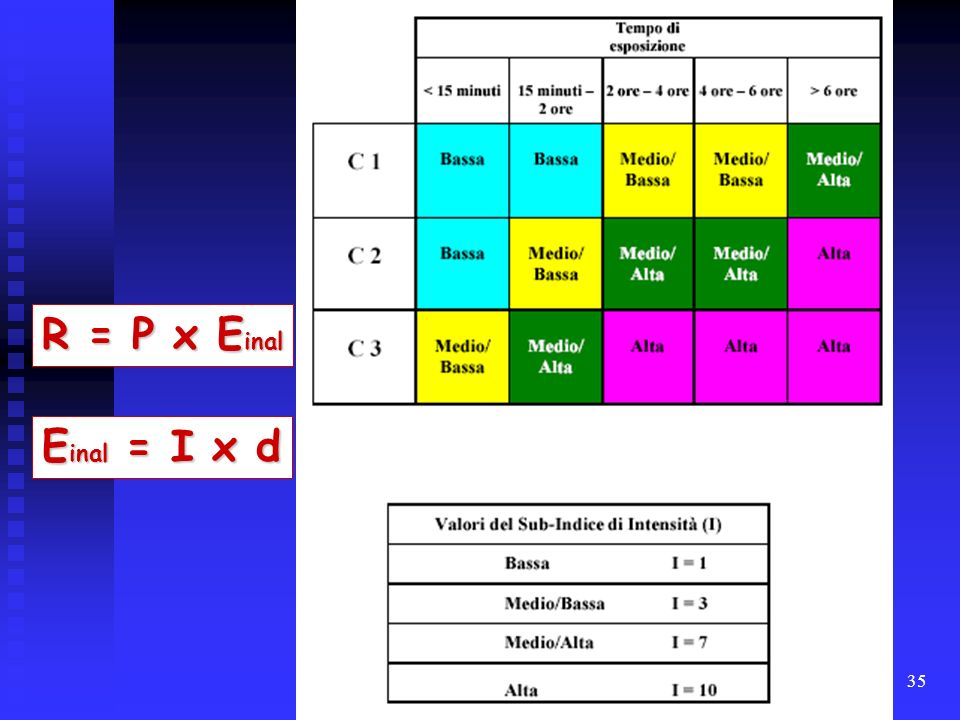 R = P x Einal Einal = I x d