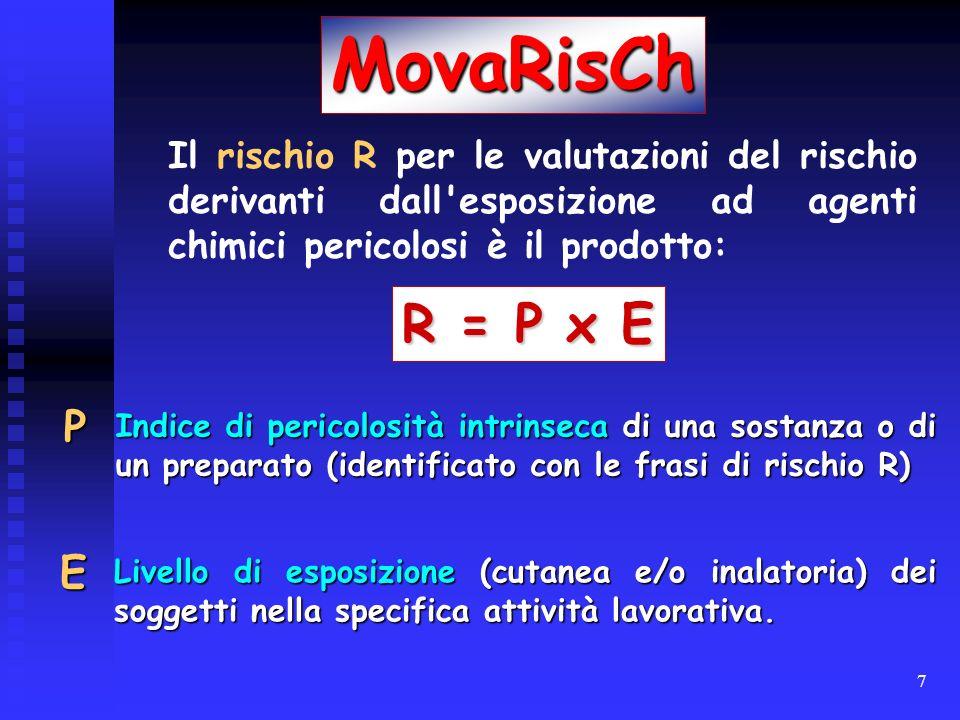 MovaRisCh Il rischio R per le valutazioni del rischio derivanti dall esposizione ad agenti chimici pericolosi è il prodotto: