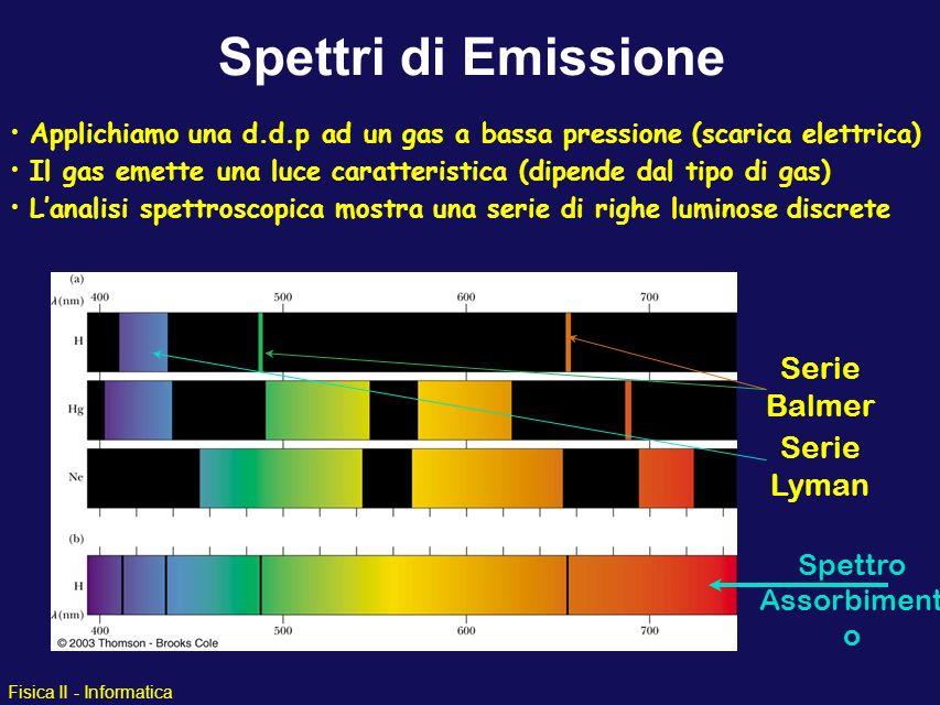 Spettri di Emissione Serie Balmer Serie Lyman Spettro Assorbimento
