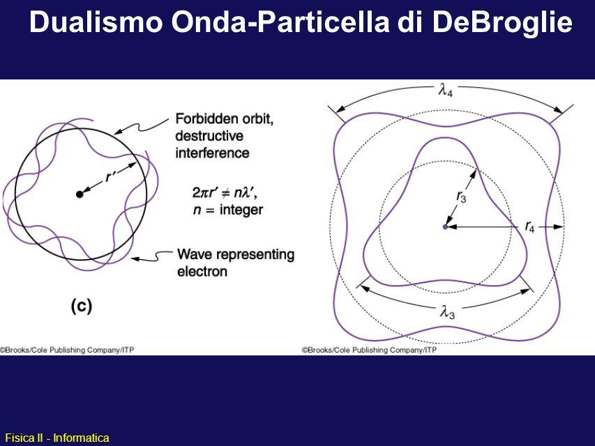 Dualismo Onda-Particella di DeBroglie