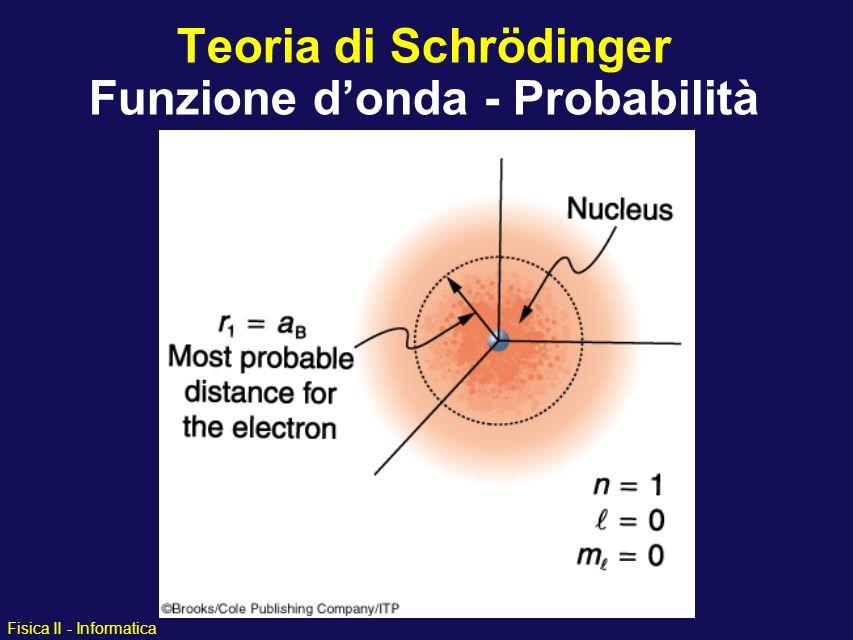 Teoria di Schrödinger Funzione d'onda - Probabilità