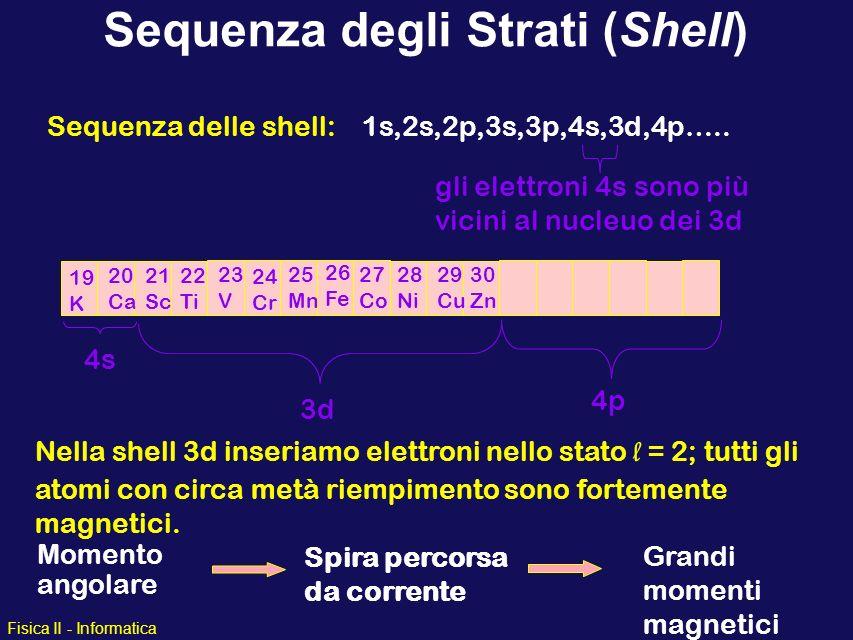 Sequenza degli Strati (Shell)