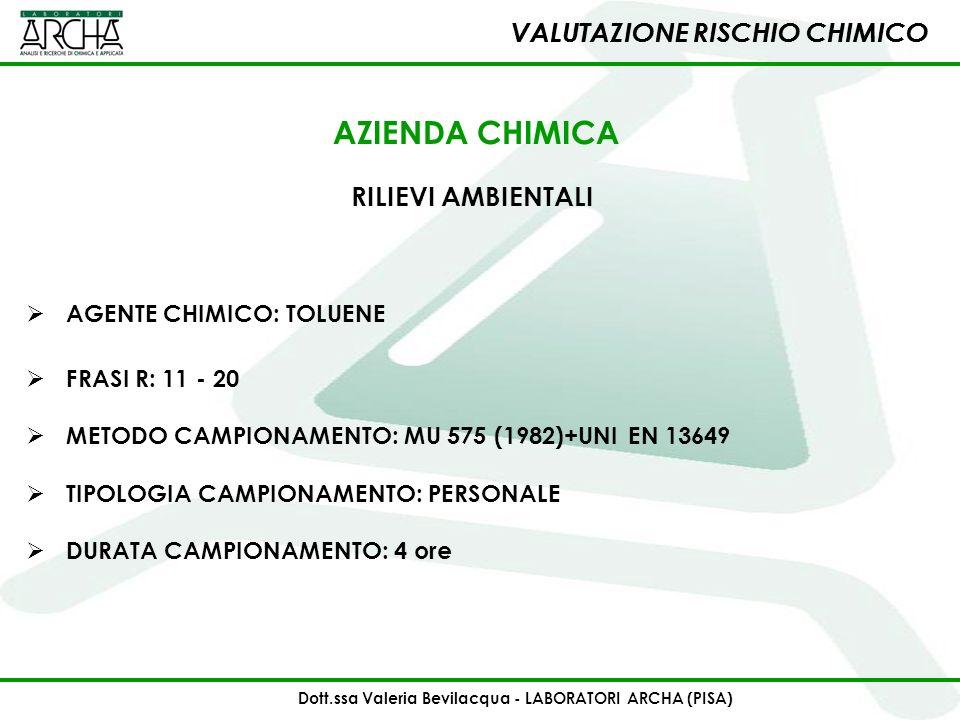 VALUTAZIONE RISCHIO CHIMICO VALUTAZIONE RISCHIO CHIMICO