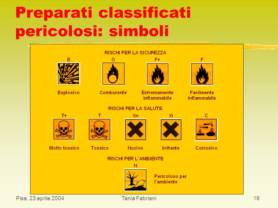 Preparati classificati pericolosi: simboli