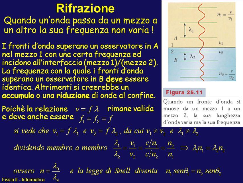 Rifrazione Quando un'onda passa da un mezzo a un altro la sua frequenza non varia !