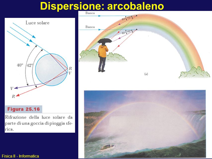 Dispersione: arcobaleno