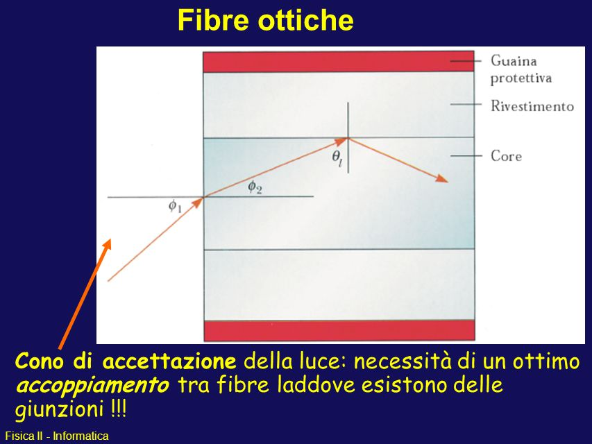 Fibre ottiche Cono di accettazione della luce: necessità di un ottimo accoppiamento tra fibre laddove esistono delle giunzioni !!!