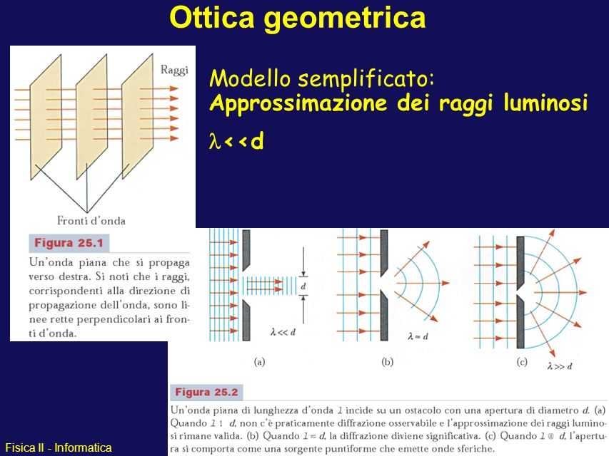 Ottica geometrica Modello semplificato: Approssimazione dei raggi luminosi l<<d 1