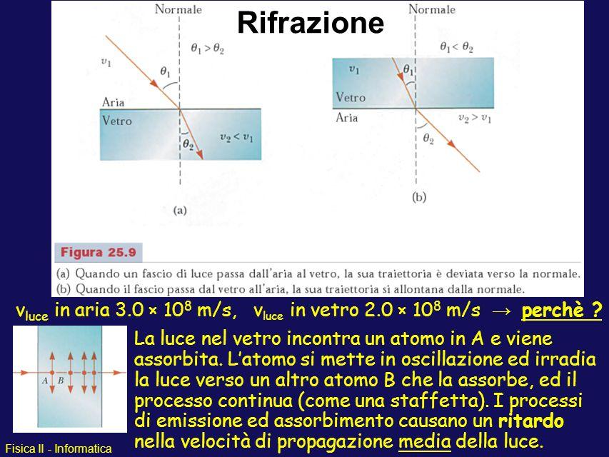 Rifrazione vluce in aria 3.0 × 108 m/s, vluce in vetro 2.0 × 108 m/s → perchè