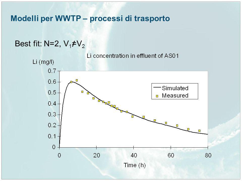 Modelli per WWTP – processi di trasporto