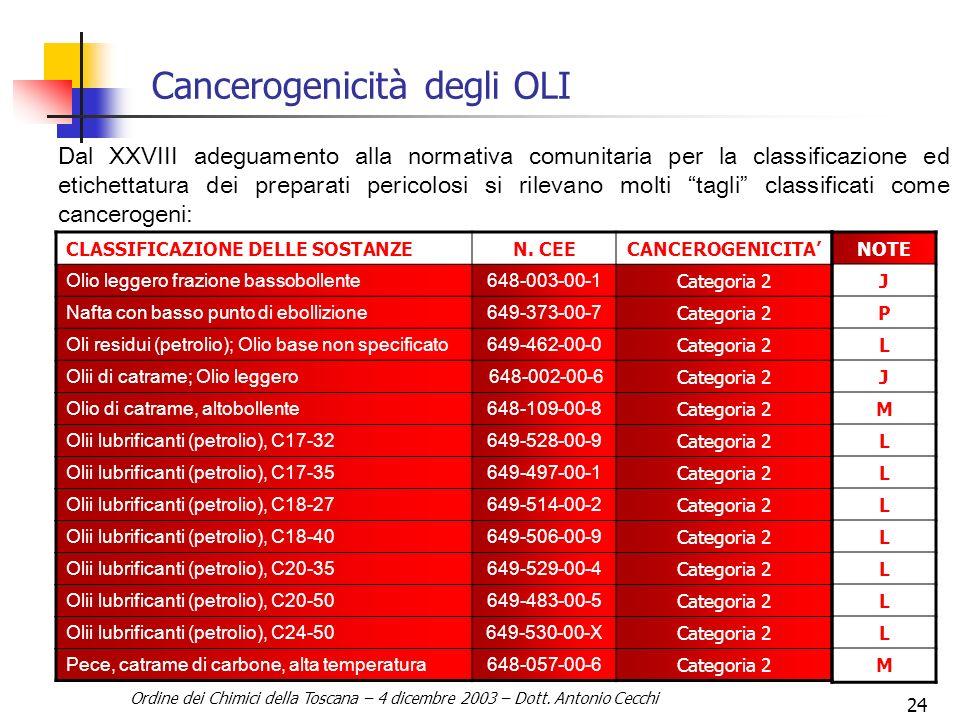 Cancerogenicità degli OLI
