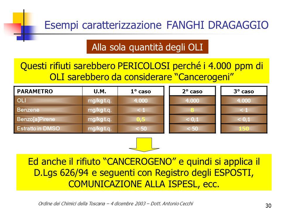 Esempi caratterizzazione FANGHI DRAGAGGIO