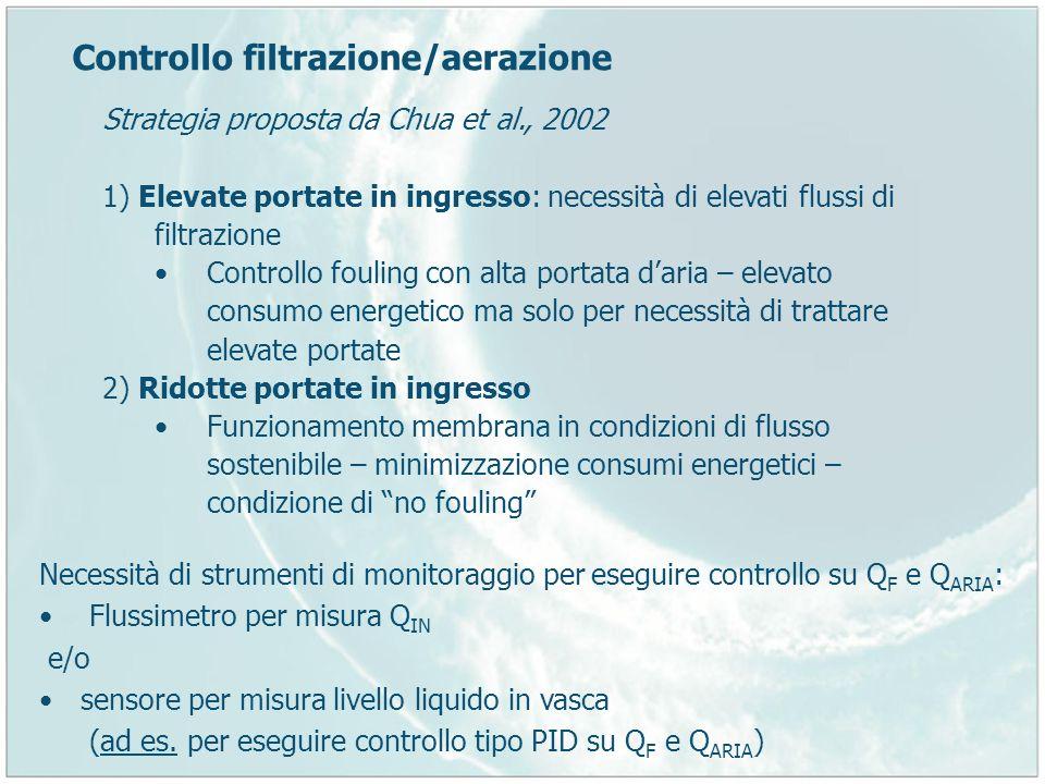 Controllo filtrazione/aerazione