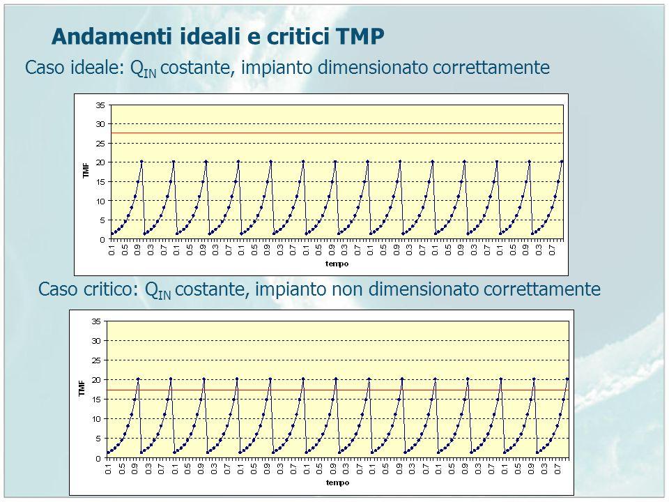 Andamenti ideali e critici TMP