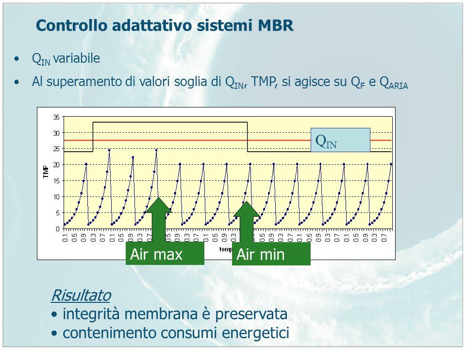 Controllo adattativo sistemi MBR