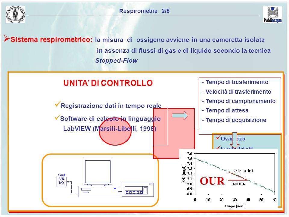 Respirometria 2/6 Sistema respirometrico: la misura di ossigeno avviene in una cameretta isolata.