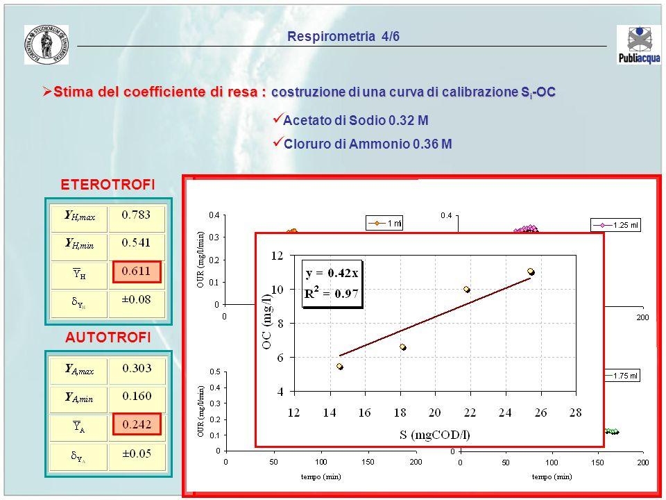 Respirometria 4/6 Stima del coefficiente di resa : costruzione di una curva di calibrazione Si-OC.