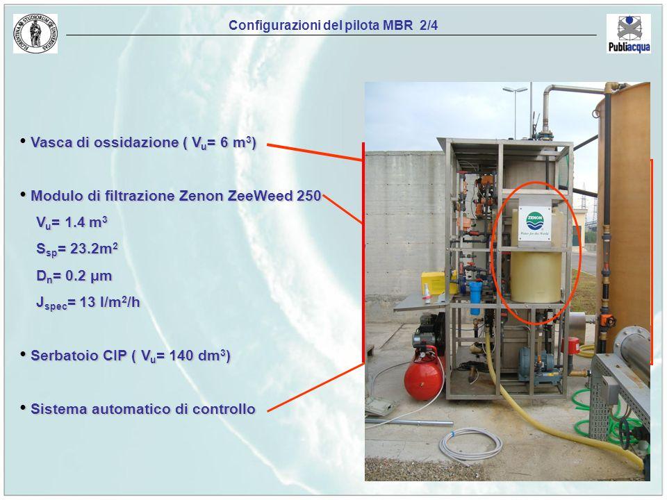 Configurazioni del pilota MBR 2/4