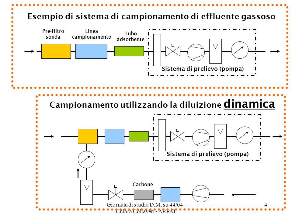 Esempio di sistema di campionamento di effluente gassoso